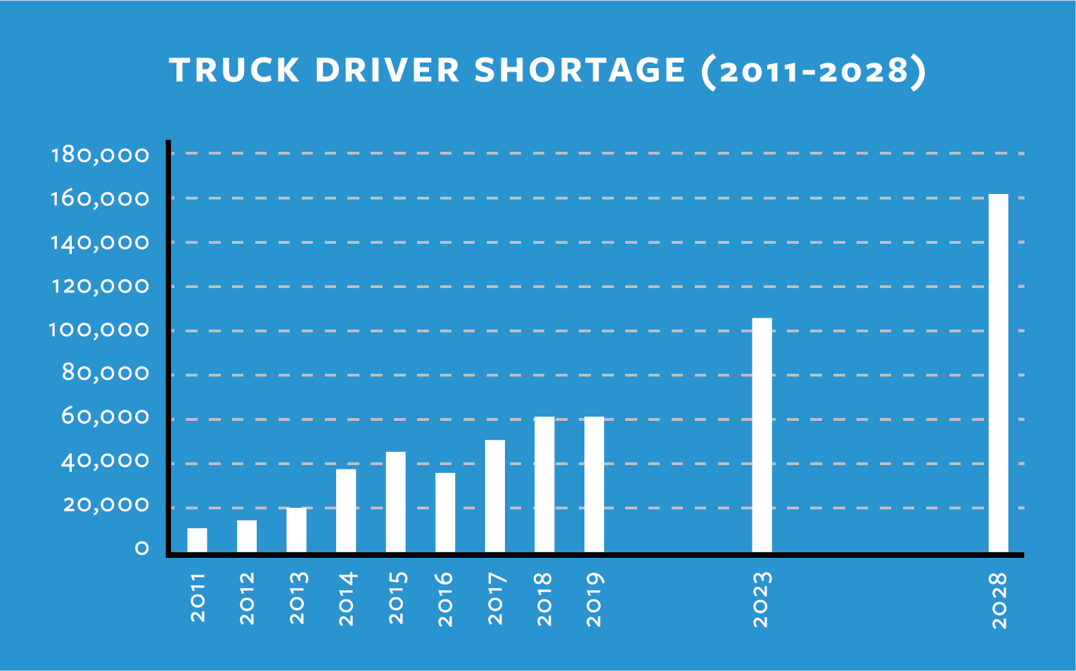 Driver shortage pay chart